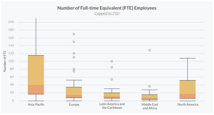 Empleados-tiempo-completo-Asia-Norte-américa