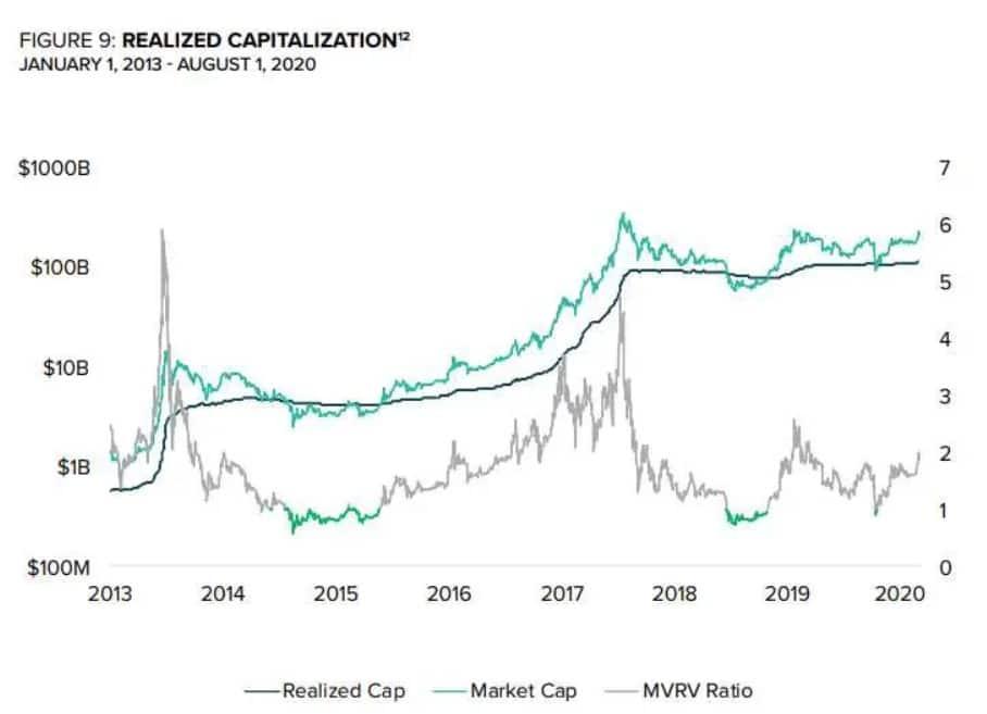 bitcoin sobrevaluado mercado convencional