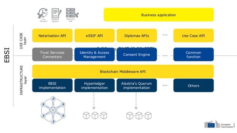 aplicaciones-funciones-blockchain-EBSI-países-Europa