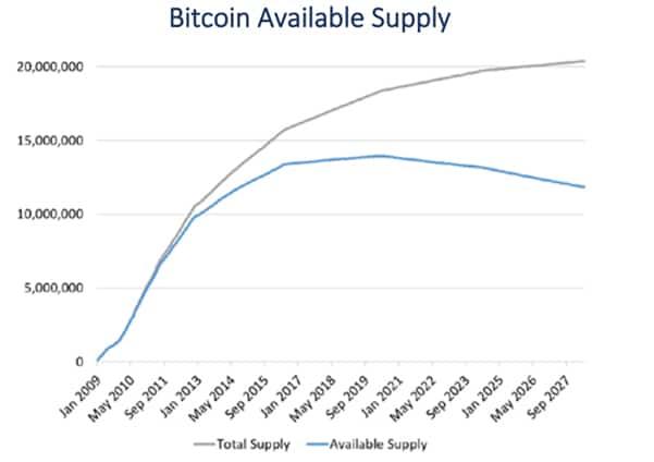 disminución-bitcoin-circulante