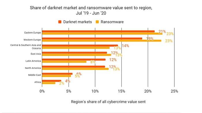 ataques-cibernéticos-ransomware-criptomonedas