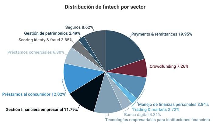 segmentos-lideran-oferas-startups-fintech-méxico