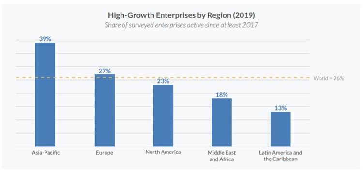 porcentaje-empresas-alto-crecimiento-región