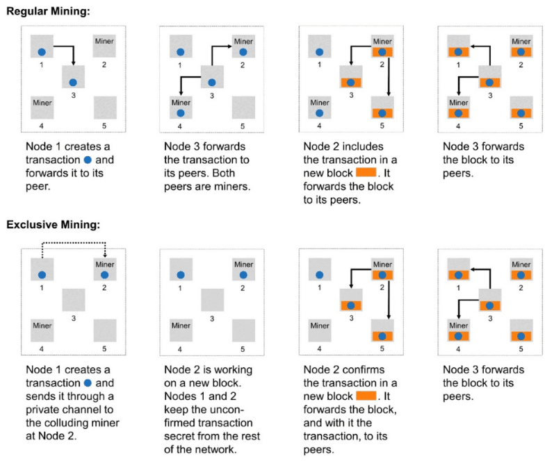 mineria bitcoin exclusiva nodos