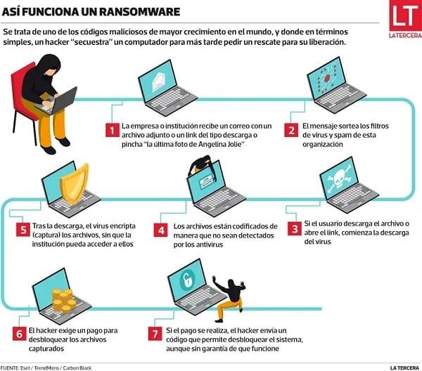 ciberataque-ransomware-malware-malicioso-chile