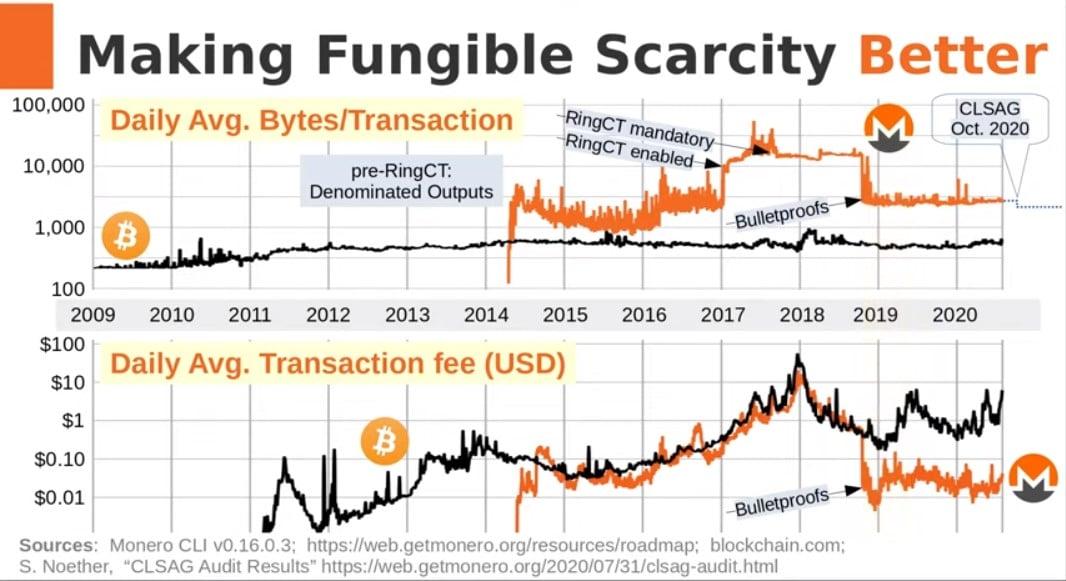 desarrollo-escasez-fungibilidad-bitcoin-monero