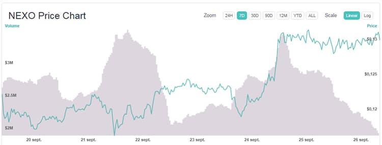 variación-precio-criptomonedas-semana-NEXO