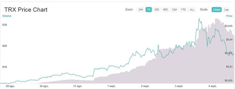 variación-precio-Tron-TRX