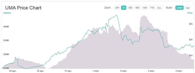 variación-precio-token-UMA