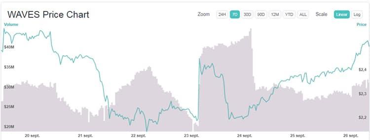 variación-precio-criptomonedas-semana-Waves