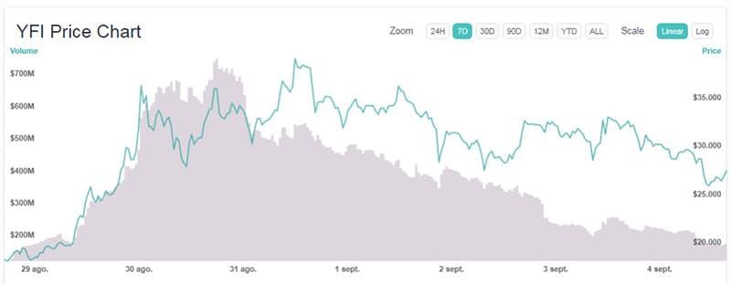 variación-precio-Yearn-Finance