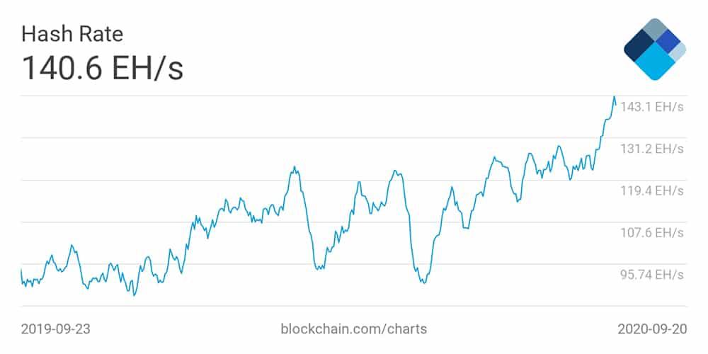 hash-rate-minería-bitcoin