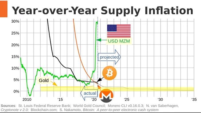 inflación-dolar-bitcoin-monero