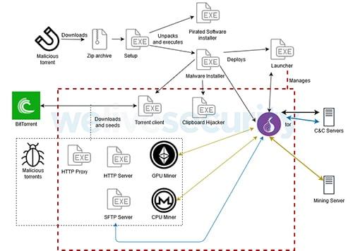 minería-maliciosa-ethereum-monero-robo-bitcoin