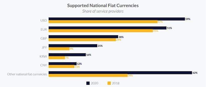 casas-cambio-monedas-fiduciarias-soporte