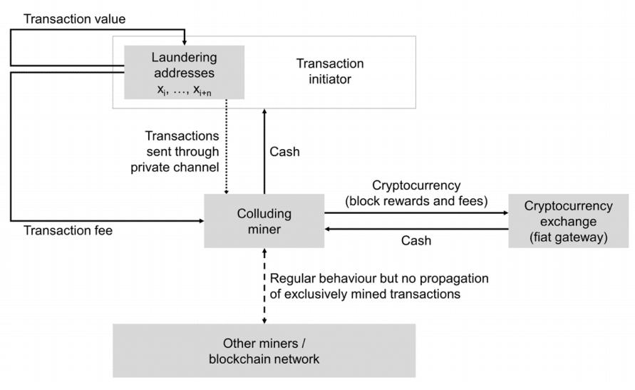bitcoin mineria direcciones