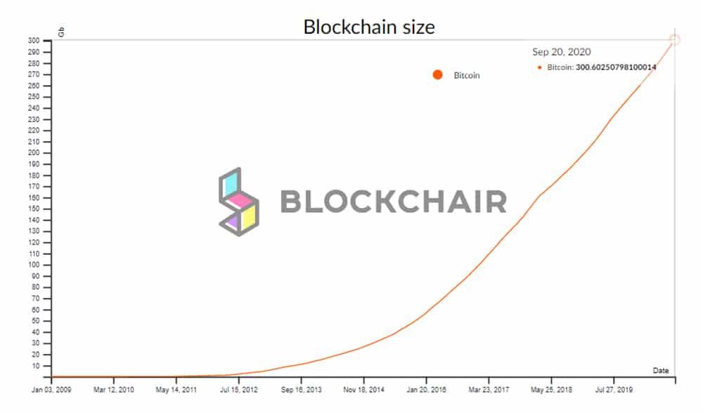 gráfico-aumento-peso-blockchain-bitcoin