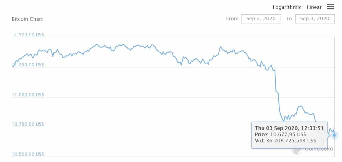 btc tendencia bajista dolar