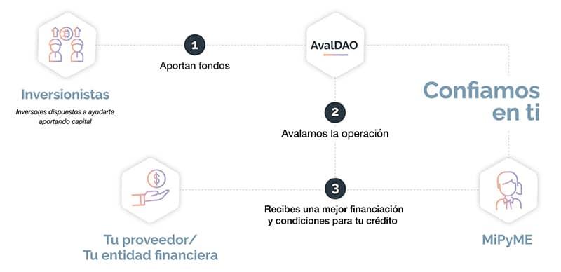 gestión-préstamos-stablecoins-avalDAO.latinoamérica