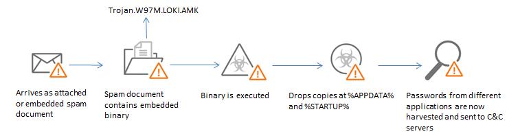 ataque.malware-criptomonedas-loki