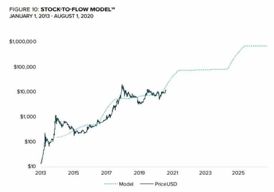 predecir precio bitcoin Grayscale