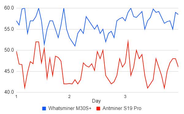 Antminer S19 Whatsminer