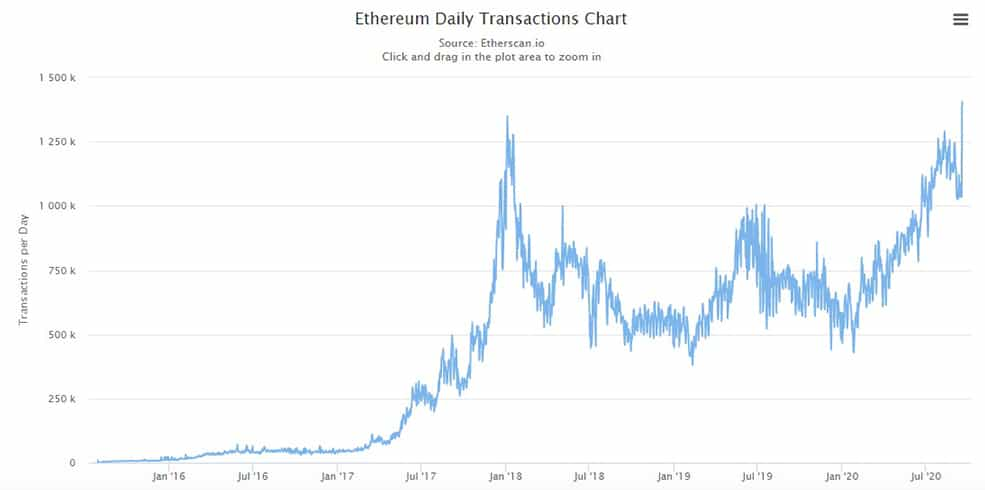 aumento-numero-transacciones-blockchain-Ethereum