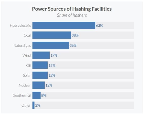 fuentes renovables mineros btc