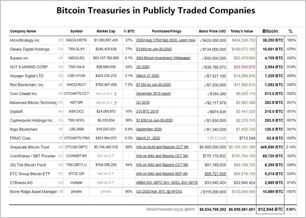 Lista de empresas públicas con reservas de bitcoin