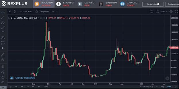 Pantalla de trading de Bexplus