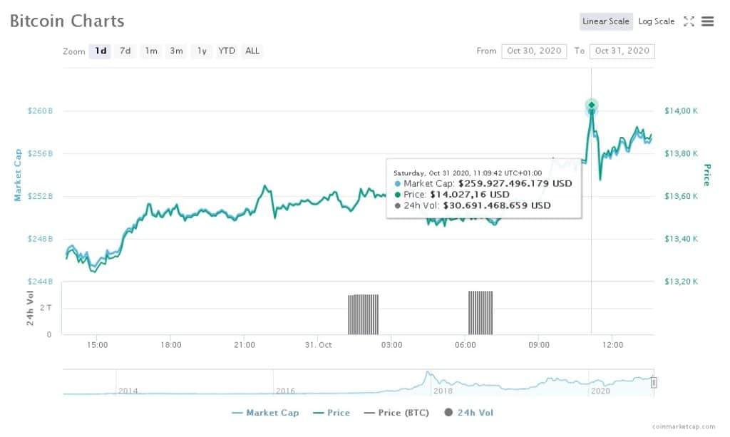 Bitcoin 14 mil