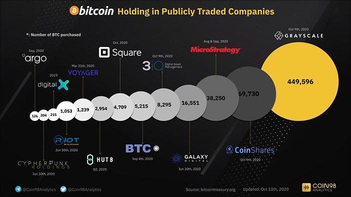 vista de comercio de moneda criptográfica confianza de inversión de bitcoin gris