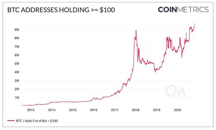 aumento cantidad direcciones con ahorros bitcoin