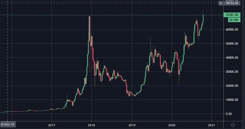 aumento precio bitcoin real brasil