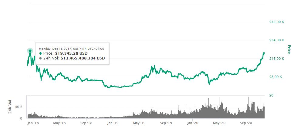 alza valor BTC mercado