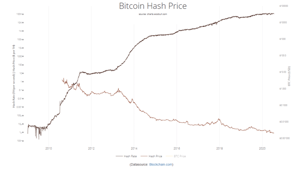 Graph of bitcoin hashrate versus its price
