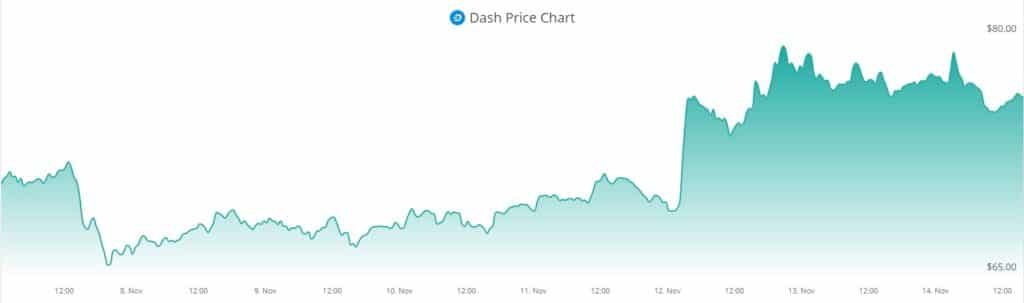 DASH crecimiento compra criptomoneda