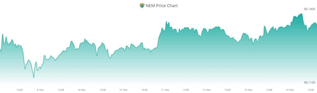 NEM blockchain Binance Smart Chain
