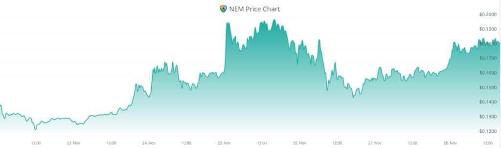 XEM mercados stablecoin criptomoneda