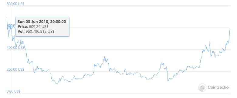 mercado criptomonedas alza 2018