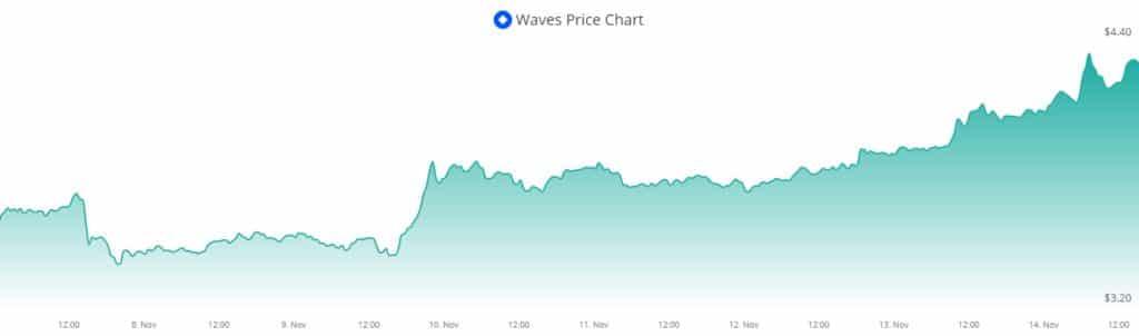 WAVES blockchain Binance Smart Chain