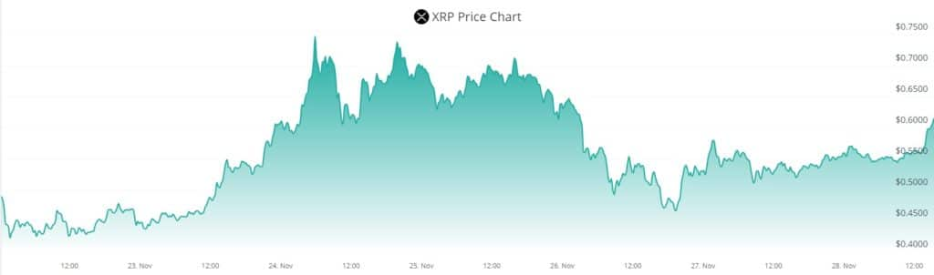 inversion precio activo exchanges