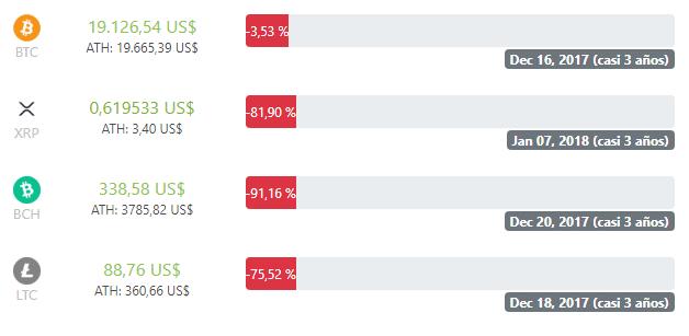 Bitcoin-BTC-criptomonedas-precios