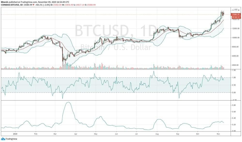 analisis bollinger bitcoin