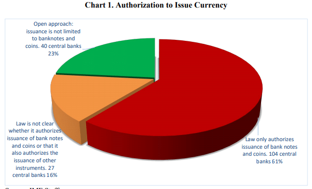 FMI monedas digitales ley