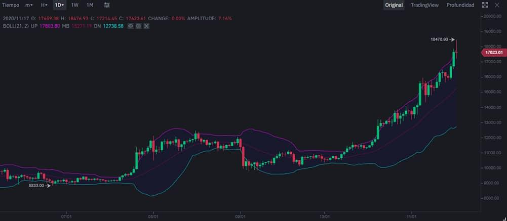 bitcoin bollinger