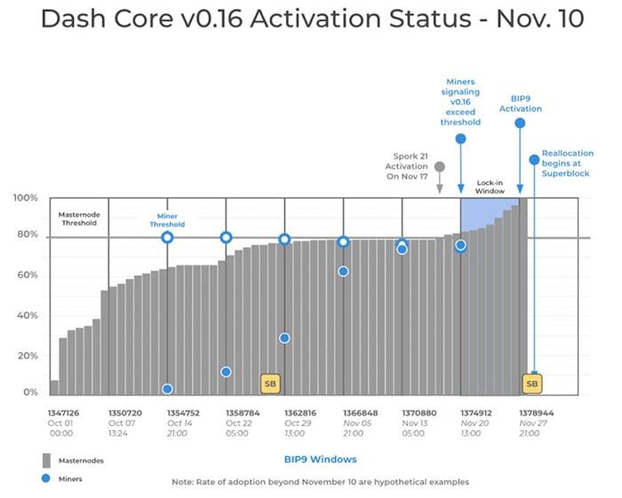 estatus activación dash v0.16 nodos