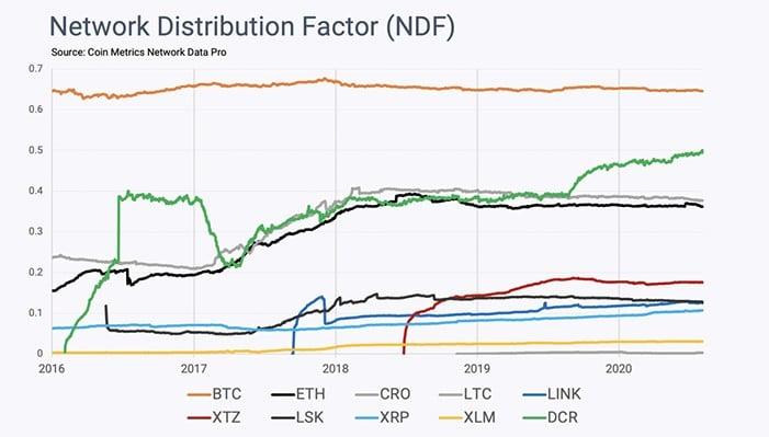 https://mk0criptonoticijjgfa.kinstacdn.com/wp-content/uploads/2020/11/factor-distribucion-red-bitcoin.jpg