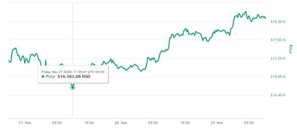 precio bitcoin coinmarketcap