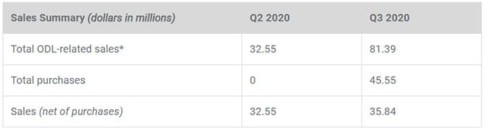 compra venta ripple xrp trimestres 2020